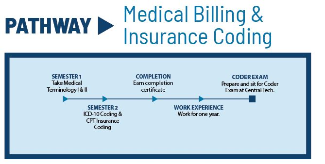 Medical Billing and Insurance Coding Pathway