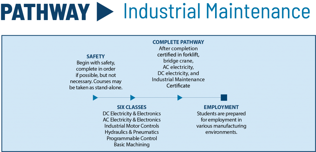 Industrial Maintenance pathway for Central Tech in Drumright Oklahoma